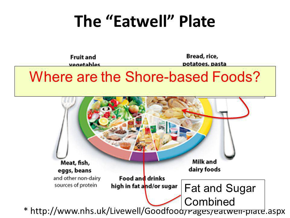 The Eatwell Plate Way too big * http://www.nhs.uk/Livewell/Goodfood/Pages/eatwell-plate.aspx Fat and Sugar Combined Where are the Shore-based Foods?