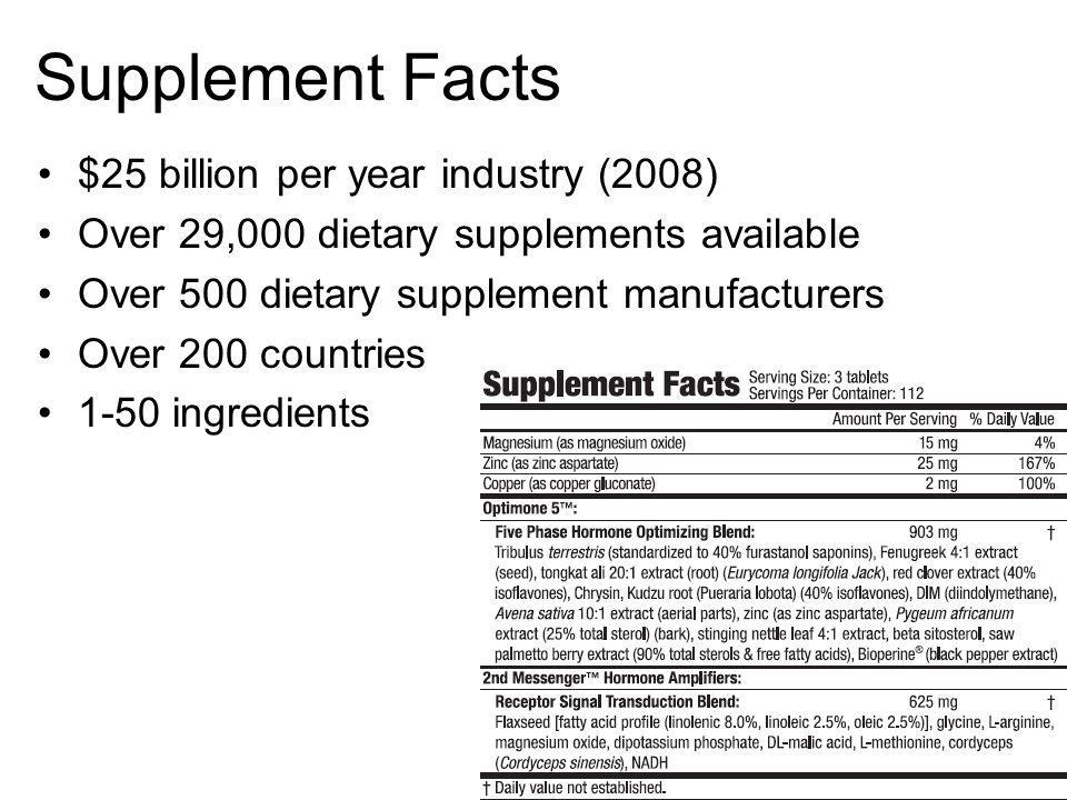 Supplement Facts $25 billion per year industry (2008) Over 29,000 dietary supplements available Over 500 dietary supplement manufacturers Over 200 cou