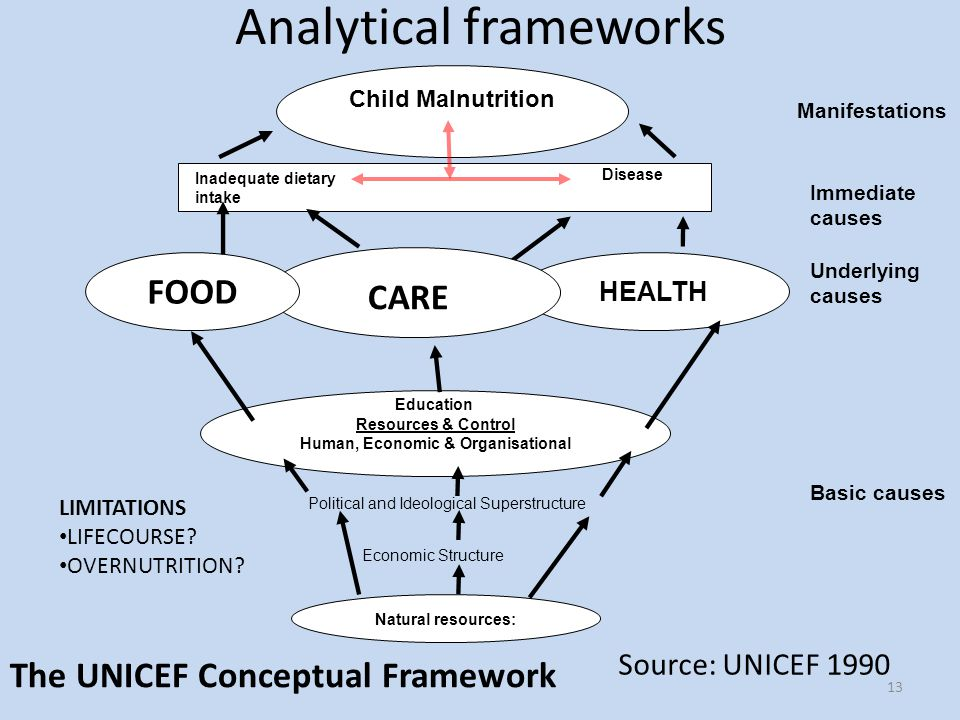 13 HEALTH Child Malnutrition FOOD Resources & Control Human, Economic & Organisational Natural resources: Inadequate dietary intake Disease Basic causes Immediate causes Underlying causes Education Political and Ideological Superstructure Economic Structure Manifestations CARE Source: UNICEF 1990 Analytical frameworks The UNICEF Conceptual Framework LIMITATIONS LIFECOURSE.