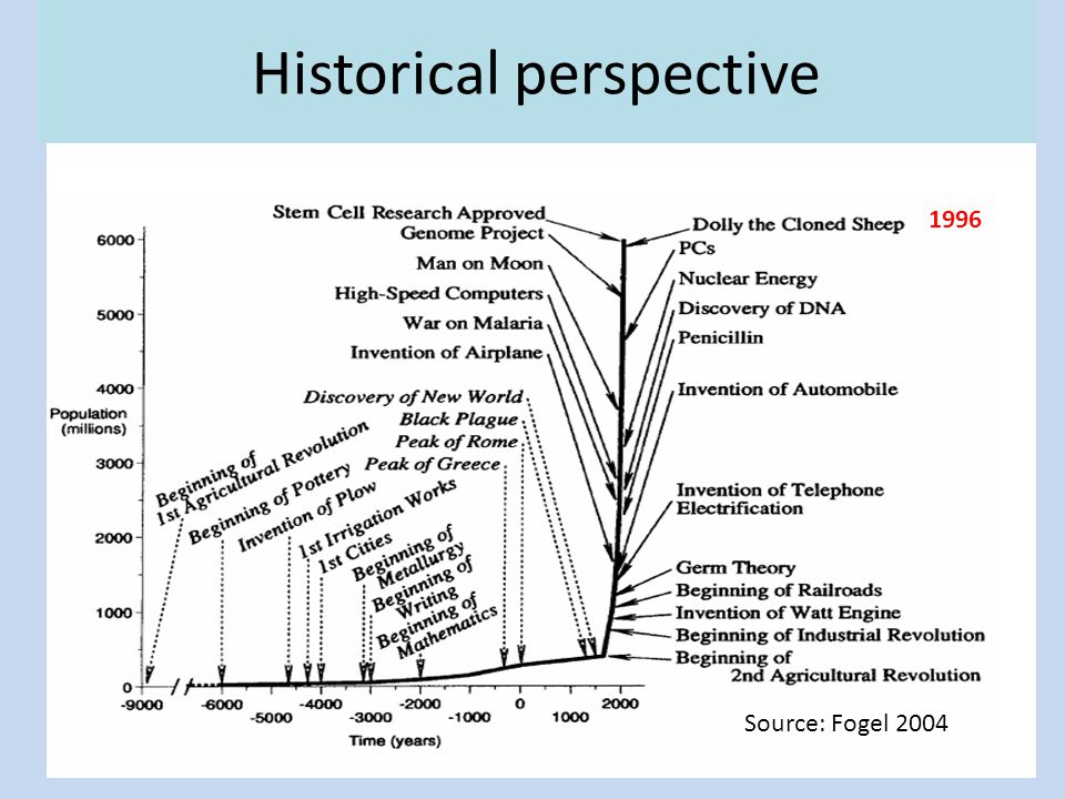 9 Historical perspective Source: Fogel 2004 1996