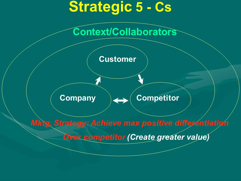 Strategic 5 - Cs Customer CompanyCompetitor Over competitor (Create greater value) Mktg.