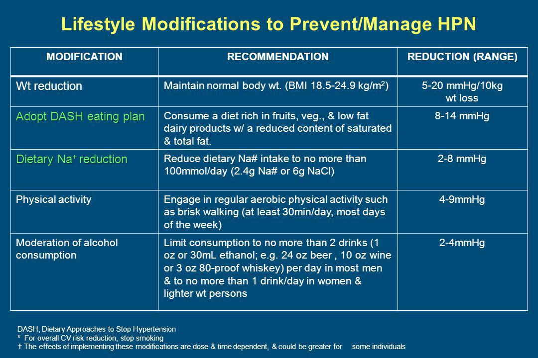 Lifestyle Modifications to Prevent/Manage HPN MODIFICATIONRECOMMENDATIONREDUCTION (RANGE) Wt reduction Maintain normal body wt.