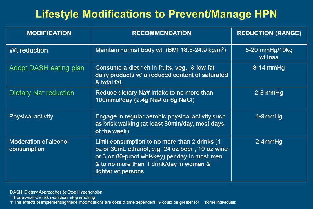 Lifestyle Modifications to Prevent/Manage HPN MODIFICATIONRECOMMENDATIONREDUCTION (RANGE) Wt reduction Maintain normal body wt. (BMI 18.5-24.9 kg/m 2