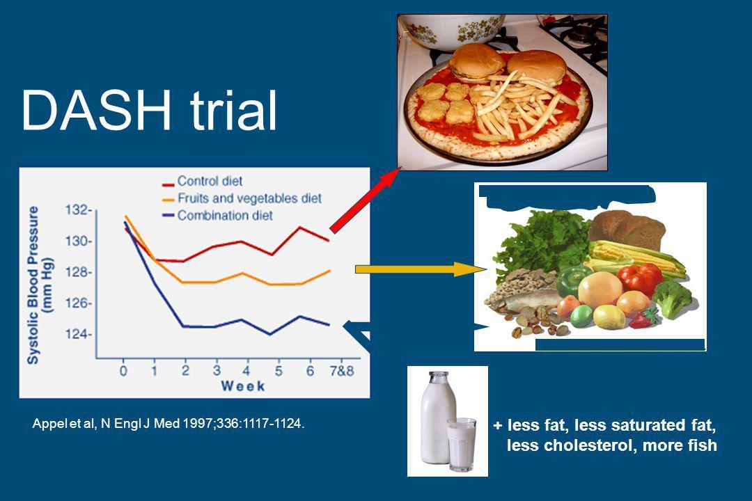Brussels, Milk & Health 2011 Appel et al, N Engl J Med 1997;336:1117-1124. DASH trial + less fat, less saturated fat, less cholesterol, more fish