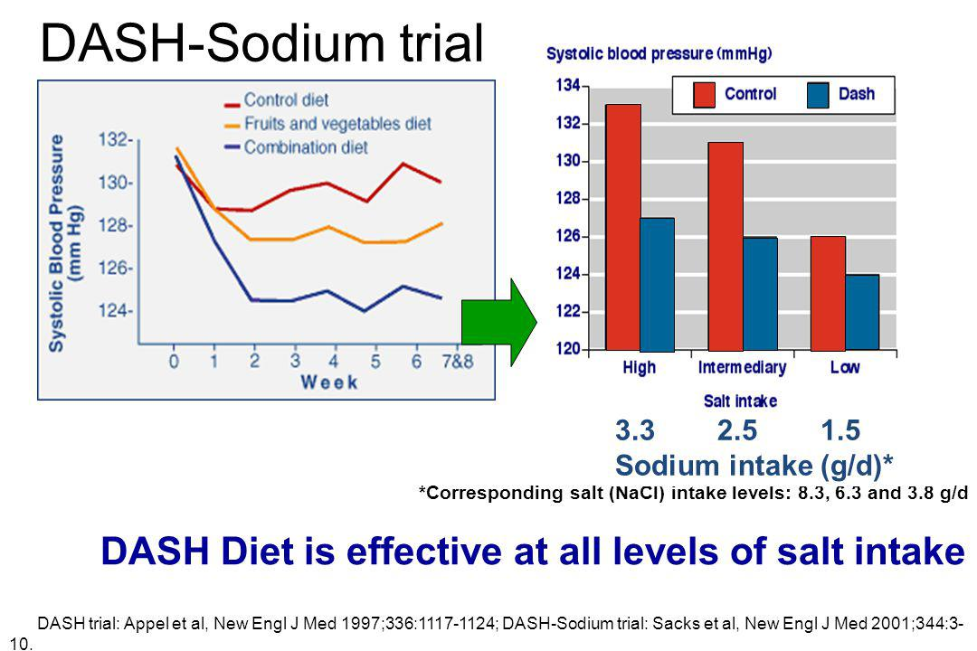 Zuivelstichting 11/04/08 WCC Dubai – 19 April 2012 *Corresponding salt (NaCl) intake levels: 8.3, 6.3 and 3.8 g/d DASH Diet is effective at all levels of salt intake DASH trial: Appel et al, New Engl J Med 1997;336:1117-1124; DASH-Sodium trial: Sacks et al, New Engl J Med 2001;344:3- 10.