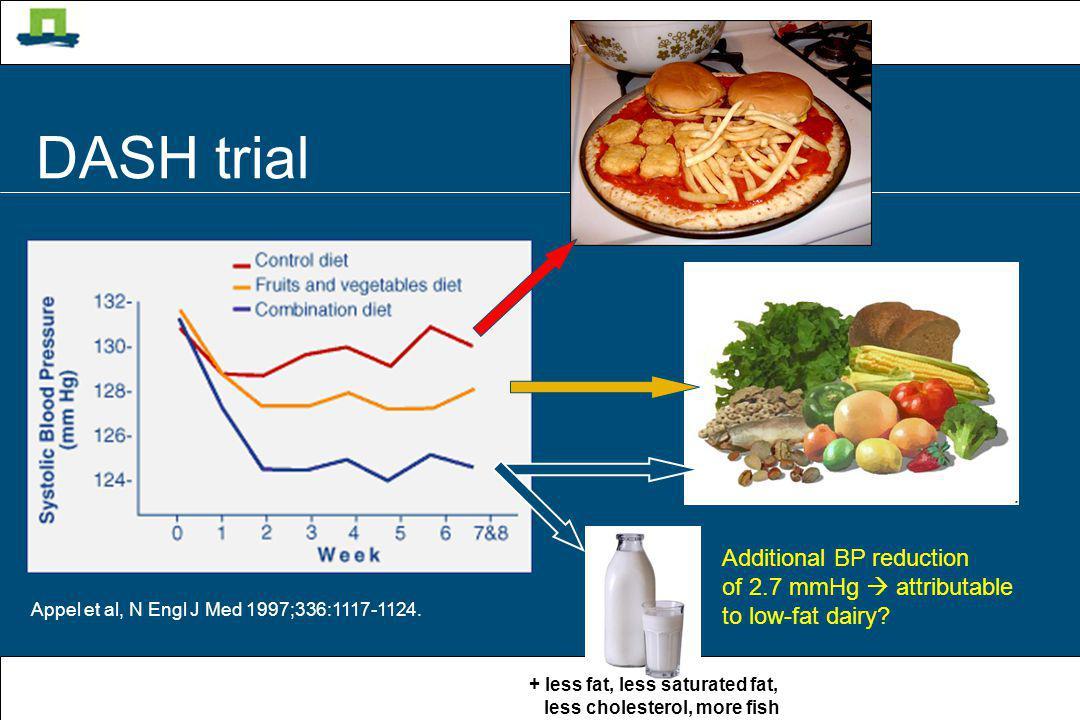 Zuivelstichting 11/04/08 JM Geleijnse - 2 nd Kurume Epidemiology Colloquium Appel et al, N Engl J Med 1997;336:1117-1124. DASH trial Additional BP red