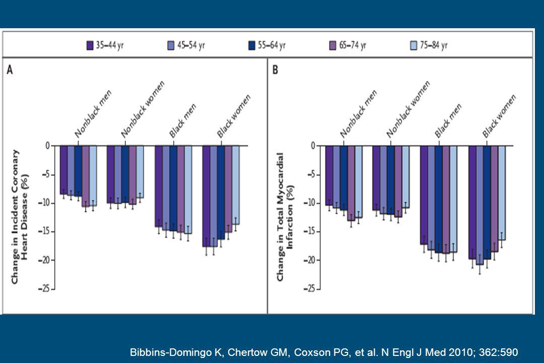 Brussels, Milk & Health 2011 Bibbins-Domingo K, Chertow GM, Coxson PG, et al.