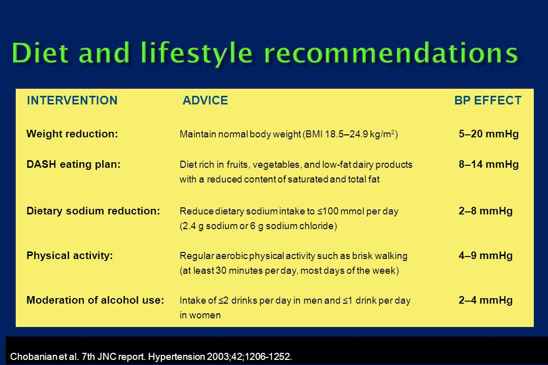 INTERVENTION ADVICE BP EFFECT Weight reduction: Maintain normal body weight (BMI 18.5–24.9 kg/m 2 ) 5–20 mmHg DASH eating plan: Diet rich in fruits, vegetables, and low-fat dairy products 8–14 mmHg with a reduced content of saturated and total fat Dietary sodium reduction: Reduce dietary sodium intake to 100 mmol per day 2–8 mmHg (2.4 g sodium or 6 g sodium chloride) Physical activity: Regular aerobic physical activity such as brisk walking 4–9 mmHg (at least 30 minutes per day, most days of the week) Moderation of alcohol use: Intake of 2 drinks per day in men and 1 drink per day 2–4 mmHg in women Diet and lifestyle recommendations Chobanian et al.
