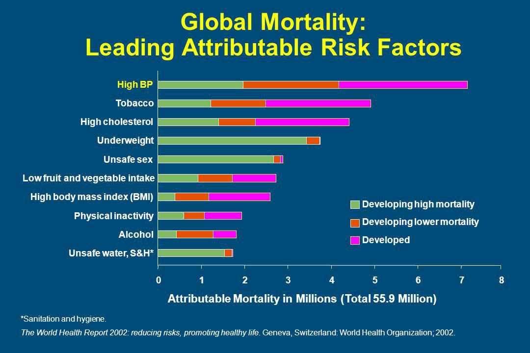 Global Mortality: Leading Attributable Risk Factors Attributable Mortality in Millions (Total 55.9 Million) High BP Tobacco High cholesterol Underweight Unsafe sex Low fruit and vegetable intake High body mass index (BMI) Physical inactivity Alcohol Unsafe water, S&H* Developing high mortality Developing lower mortality Developed *Sanitation and hygiene.