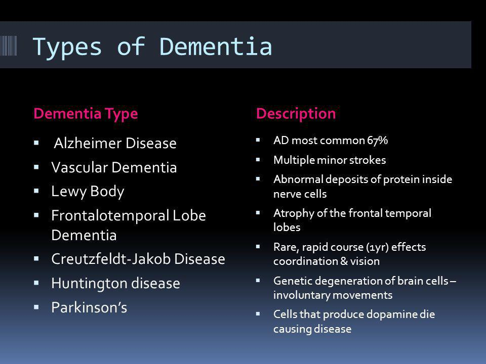 The Physiology of Dementia Amyloid Plaques Accumulation of amyloid plaques between nerve cells (neurons) in the brain Amyloid is a general term for protein fragments or beta amyloid that the body produces normally In a healthy brain, these protein fragments are broken down and eliminated AD, the fragments accumulate to form hard, insoluble plaques Neurofibrillary Tangles Insoluble twisted fibres found inside the brain s cells consisting primarily of a protein called tau, which forms part of a structure called a microtubule Microtubules helps transport nutrients and other important substances from one part of the nerve cell to another In AD tau protein is abnormal and the microtubule structures collapse