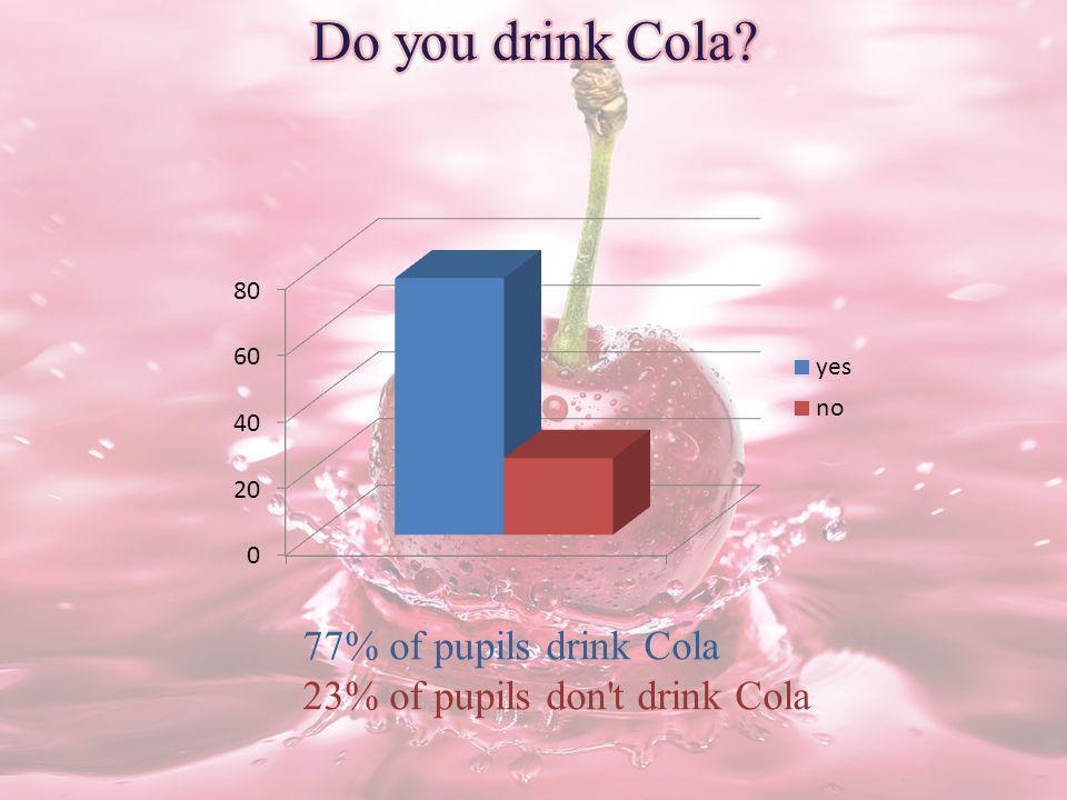 77% of pupils drink Cola 23% of pupils don t drink Cola