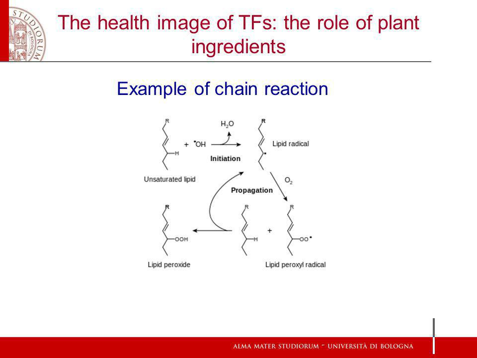 The health image of TFs: the role of plant ingredients Example of chain reaction