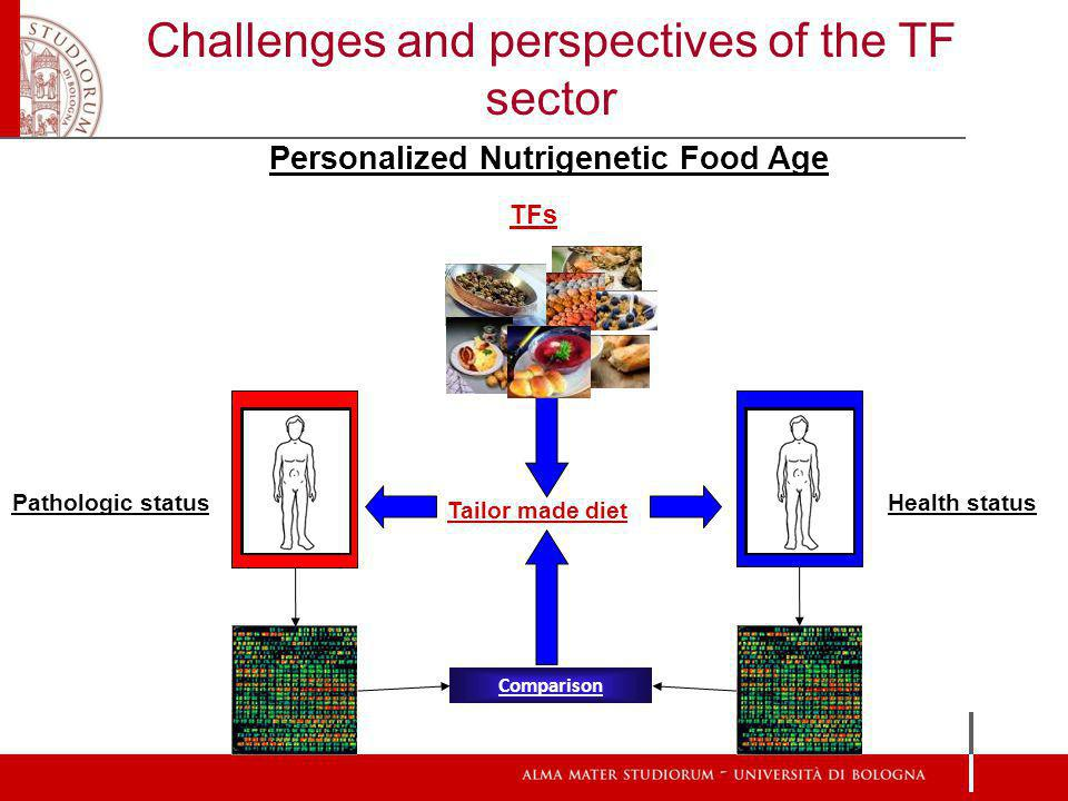 Challenges and perspectives of the TF sector Comparison Personalized Nutrigenetic Food Age Pathologic status Health status TFs Tailor made diet
