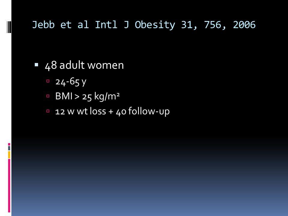 Jebb et al Intl J Obesity 31, 756, 2006 48 adult women 24-65 y BMI > 25 kg/m 2 12 w wt loss + 40 follow-up