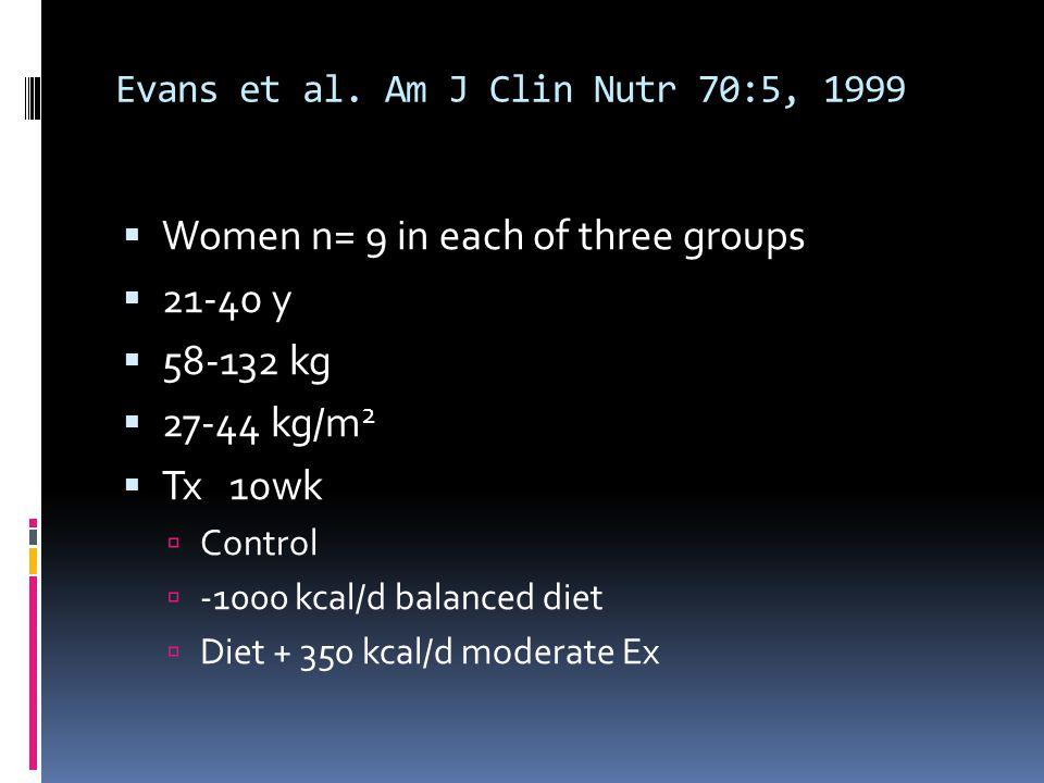Evans et al. Am J Clin Nutr 70:5, 1999 Women n= 9 in each of three groups 21-40 y 58-132 kg 27-44 kg/m 2 Tx 10wk Control -1000 kcal/d balanced diet Di