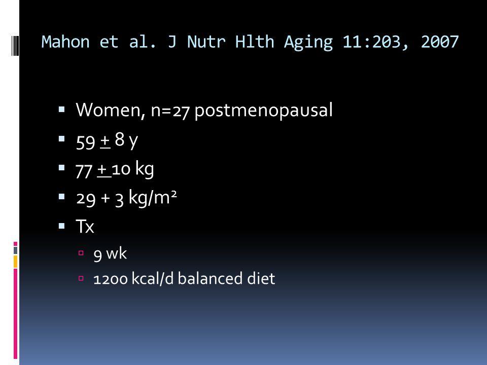Mahon et al. J Nutr Hlth Aging 11:203, 2007 Women, n=27 postmenopausal 59 + 8 y 77 + 10 kg 29 + 3 kg/m 2 Tx 9 wk 1200 kcal/d balanced diet