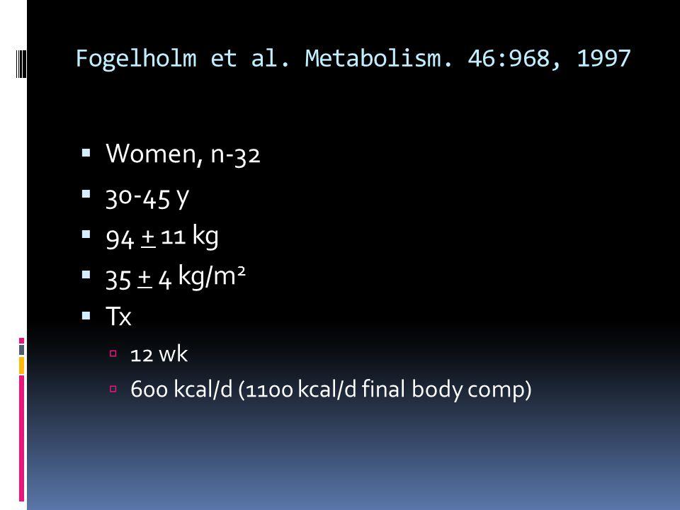 Fogelholm et al. Metabolism. 46:968, 1997 Women, n-32 30-45 y 94 + 11 kg 35 + 4 kg/m 2 Tx 12 wk 600 kcal/d (1100 kcal/d final body comp)