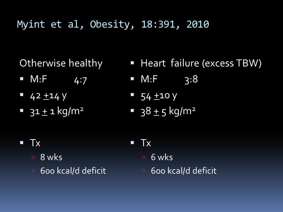 Myint et al, Obesity, 18:391, 2010 Otherwise healthy M:F4:7 42 +14 y 31 + 1 kg/m 2 Tx 8 wks 600 kcal/d deficit Heart failure (excess TBW) M:F3:8 54 +1