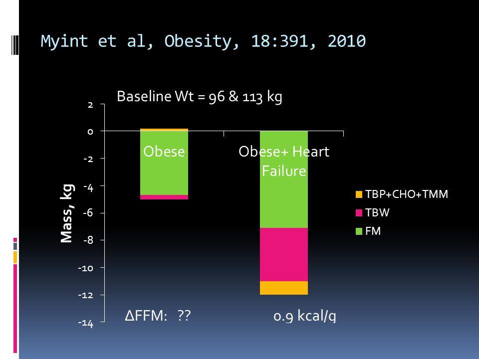 Myint et al, Obesity, 18:391, 2010 Baseline Wt = 96 & 113 kg