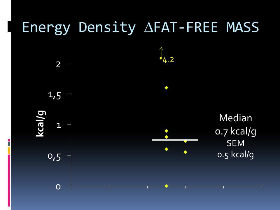 Energy Density FAT-FREE MASS 4.2