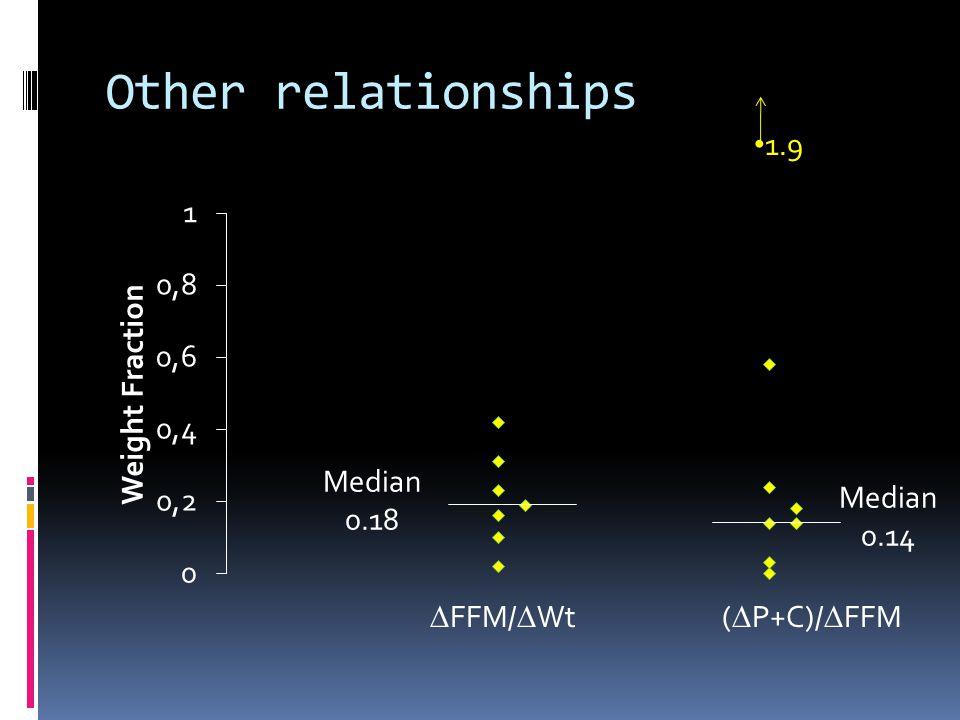 Other relationships FFM/ Wt ( P+C)/ FFM 1.9 Median 0.18 Median 0.14