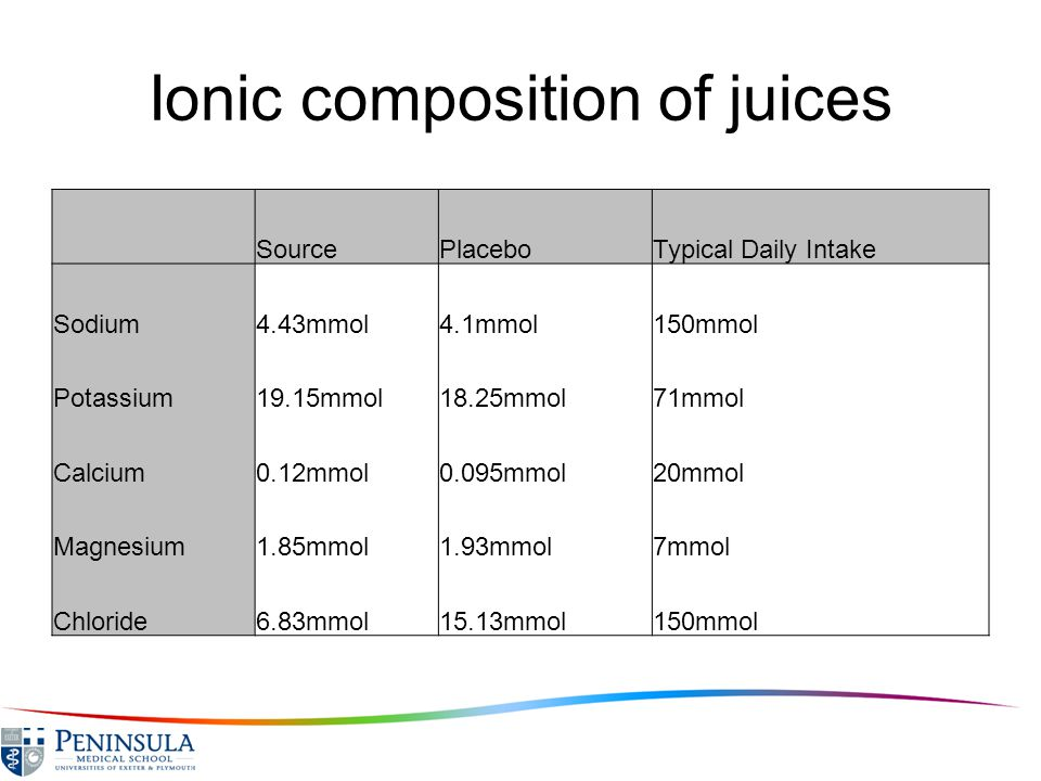 Ionic composition of juices SourcePlaceboTypical Daily Intake Sodium4.43mmol4.1mmol150mmol Potassium19.15mmol18.25mmol71mmol Calcium0.12mmol0.095mmol20mmol Magnesium1.85mmol1.93mmol7mmol Chloride6.83mmol15.13mmol150mmol