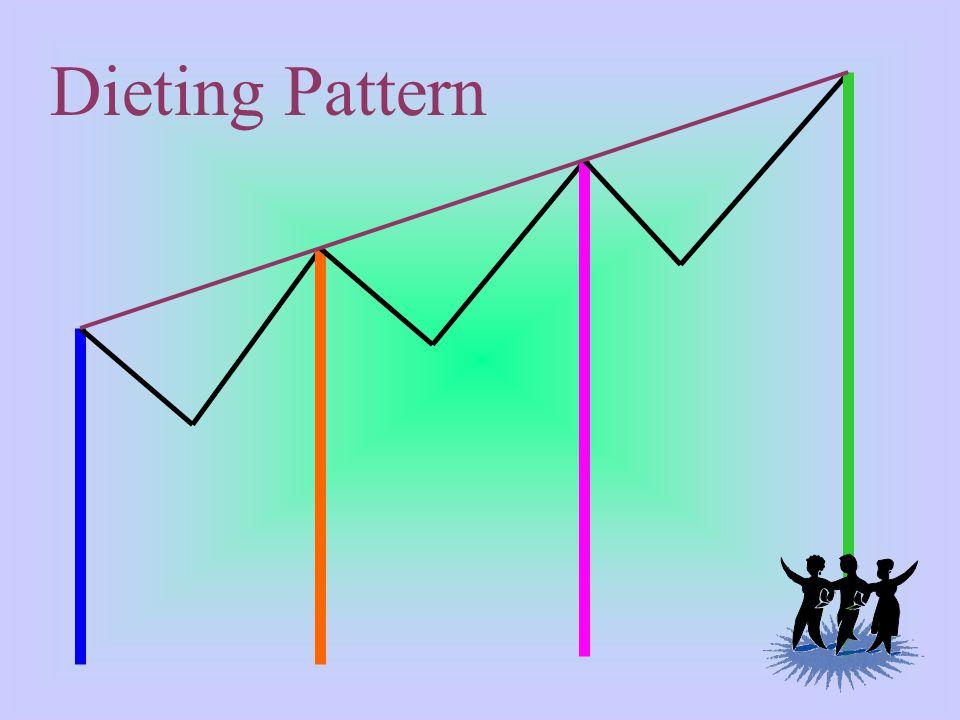 Dieting Pattern