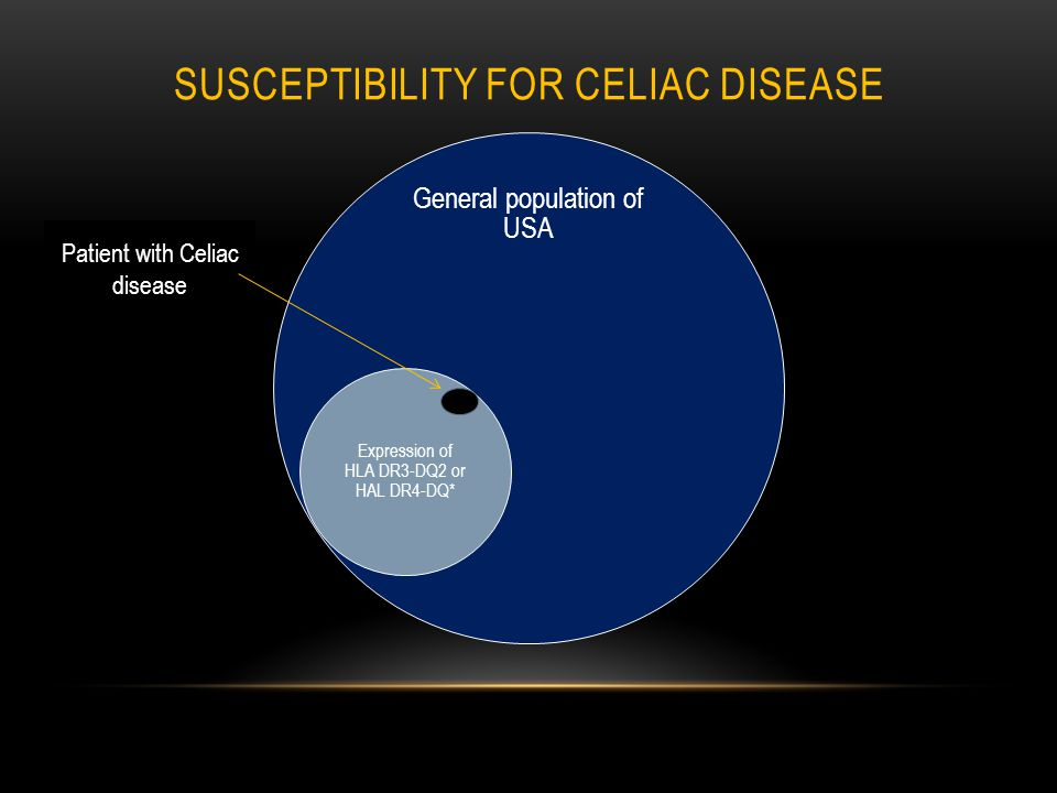 SUSCEPTIBILITY FOR CELIAC DISEASE General population of USA Expression of HLA DR3-DQ2 or HAL DR4-DQ* Patient with Celiac disease