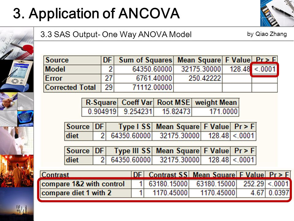 3.3 SAS Output- One Way ANOVA Model by Qiao Zhang 3. Application of ANCOVA