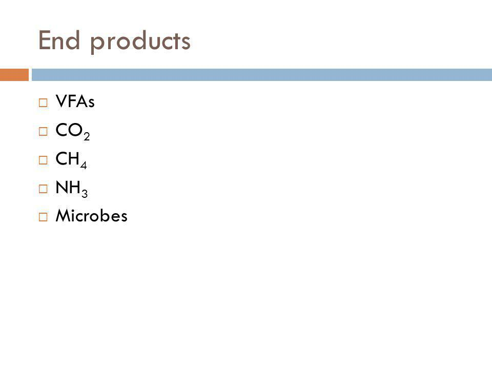 End products VFAs CO 2 CH 4 NH 3 Microbes