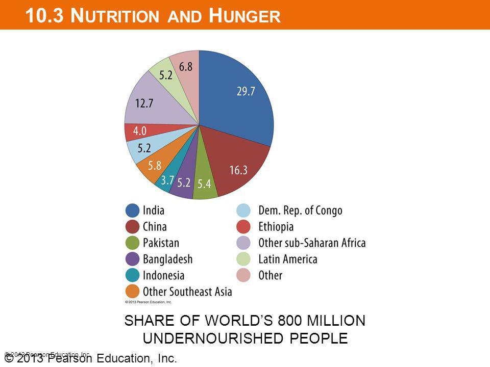 10.3 N UTRITION AND H UNGER © 2013 Pearson Education, Inc. SHARE OF WORLDS 800 MILLION UNDERNOURISHED PEOPLE © 2013 Pearson Education, Inc.
