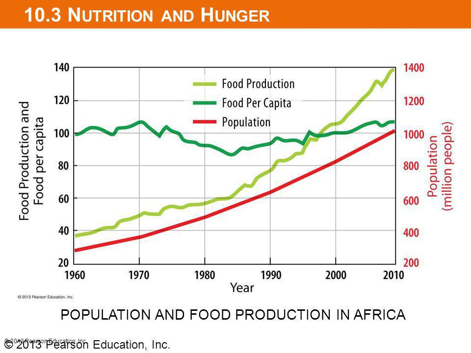 10.3 N UTRITION AND H UNGER © 2013 Pearson Education, Inc. POPULATION AND FOOD PRODUCTION IN AFRICA © 2013 Pearson Education, Inc.