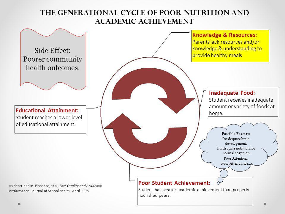 Nutrition & Neuroscience: Fats