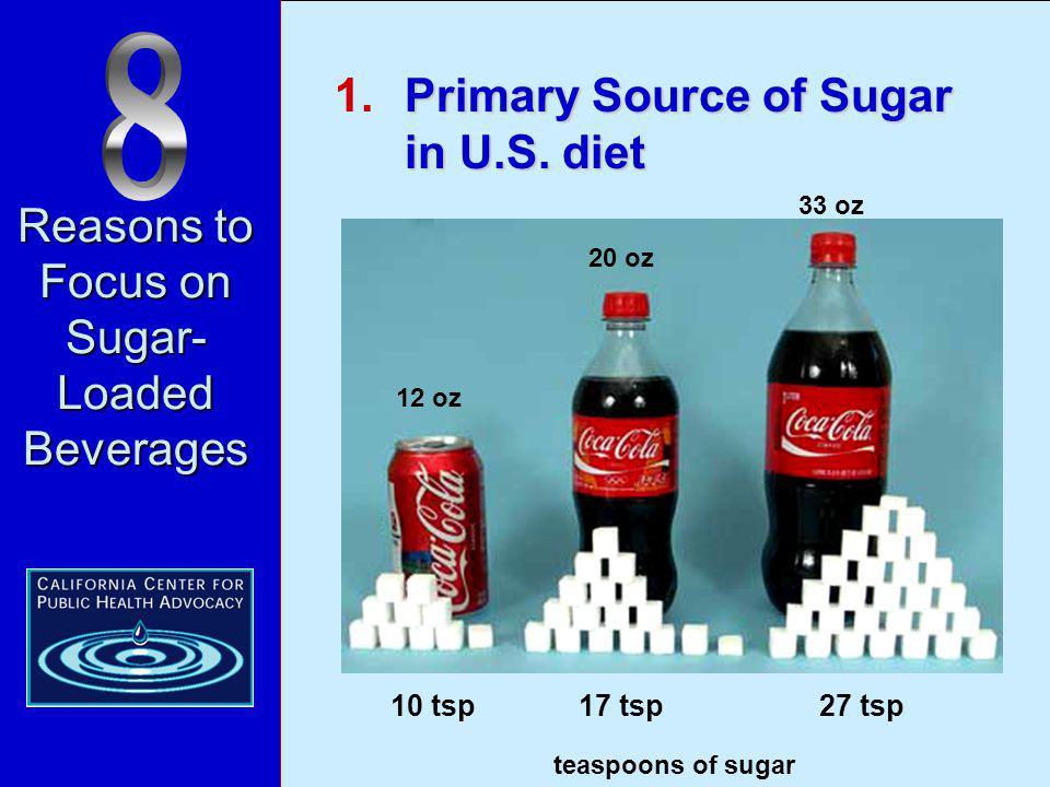 Reasons to Focus on Sugar- Loaded Beverages 7 Reasons to Focus on Sugar- Loaded Beverages Primary Source of Sugar in U.S.