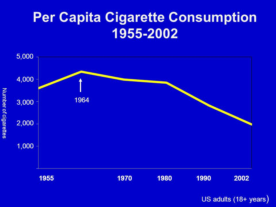 Number of cigarettes 1964 5,000 4,000 3,000 2,000 1,000 1955 1970 1980 1990 2002 US adults (18+ years ) Per Capita Cigarette Consumption 1955-2002