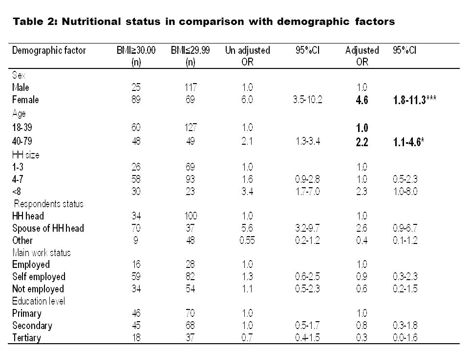 Table 2: Nutritional status in comparison with demographic factors