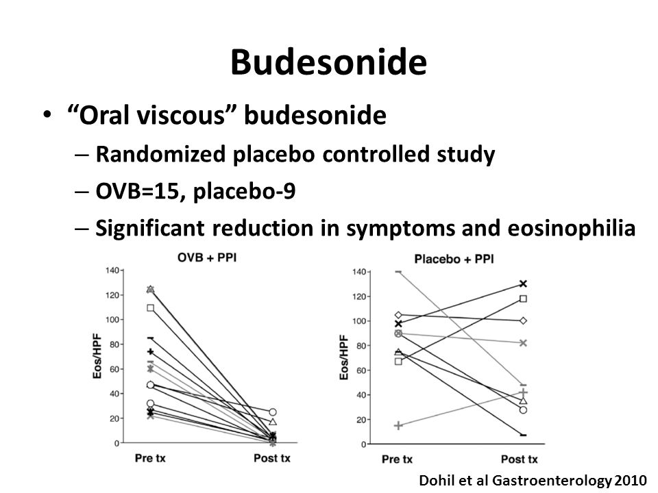 Budesonide Oral viscous budesonide – Randomized placebo controlled study – OVB=15, placebo-9 – Significant reduction in symptoms and eosinophilia Dohil et al Gastroenterology 2010