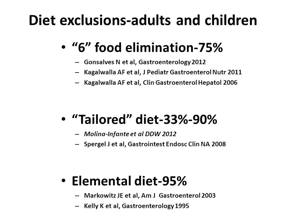 Diet exclusions-adults and children 6 food elimination-75% – Gonsalves N et al, Gastroenterology 2012 – Kagalwalla AF et al, J Pediatr Gastroenterol Nutr 2011 – Kagalwalla AF et al, Clin Gastroenterol Hepatol 2006 Tailored diet-33%-90% – Molina-Infante et al DDW 2012 – Spergel J et al, Gastrointest Endosc Clin NA 2008 Elemental diet-95% – Markowitz JE et al, Am J Gastroenterol 2003 – Kelly K et al, Gastroenterology 1995