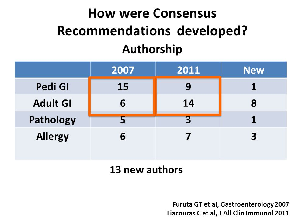 How were Consensus Recommendations developed.
