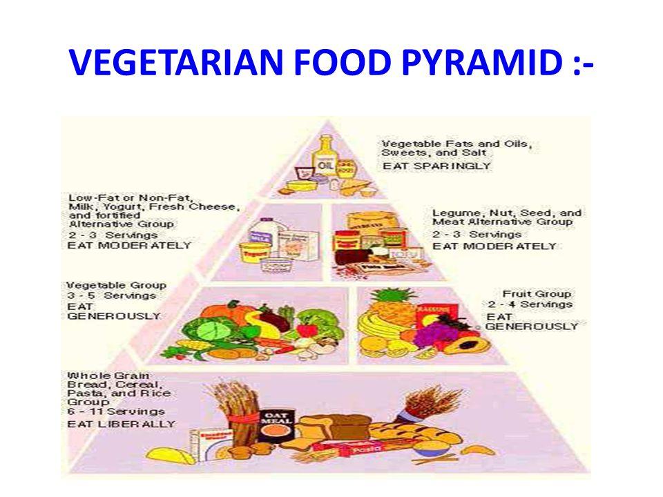 VEGETARIAN FOOD PYRAMID :-