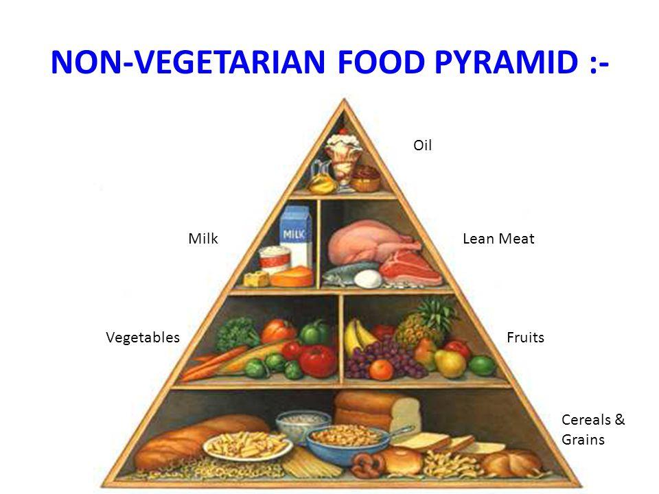 NON-VEGETARIAN FOOD PYRAMID :- Oil MilkLean Meat VegetablesFruits Cereals & Grains