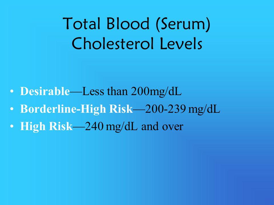 Total Blood (Serum) Cholesterol Levels DesirableLess than 200mg/dL Borderline-High Risk200-239 mg/dL High Risk240 mg/dL and over