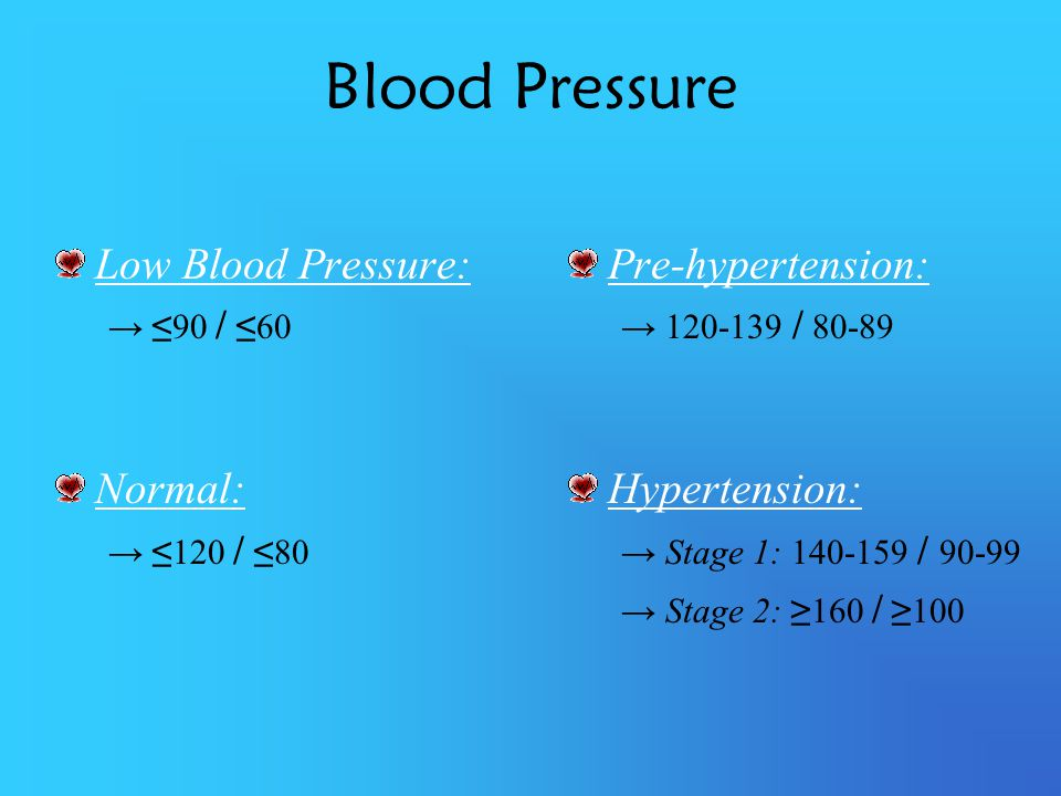 Low Blood Pressure: 90 / 60 Normal: 120 / 80 Pre-hypertension: 120-139 / 80-89 Hypertension: Stage 1: 140-159 / 90-99 Stage 2: 160 / 100 Blood Pressur