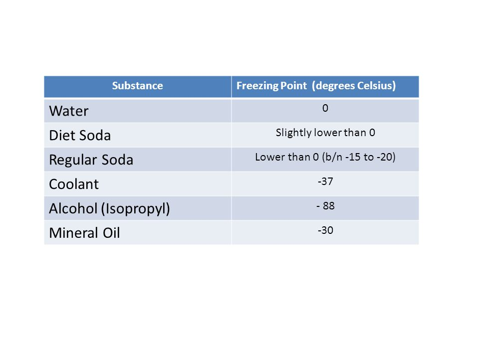 SubstanceFreezing Point (degrees Celsius) Water 0 Diet Soda Slightly lower than 0 Regular Soda Lower than 0 (b/n -15 to -20) Coolant -37 Alcohol (Isop