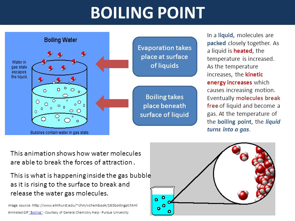BOILING POINT Evaporation takes place at surface of liquids Boiling takes place beneath surface of liquid Animated GIF