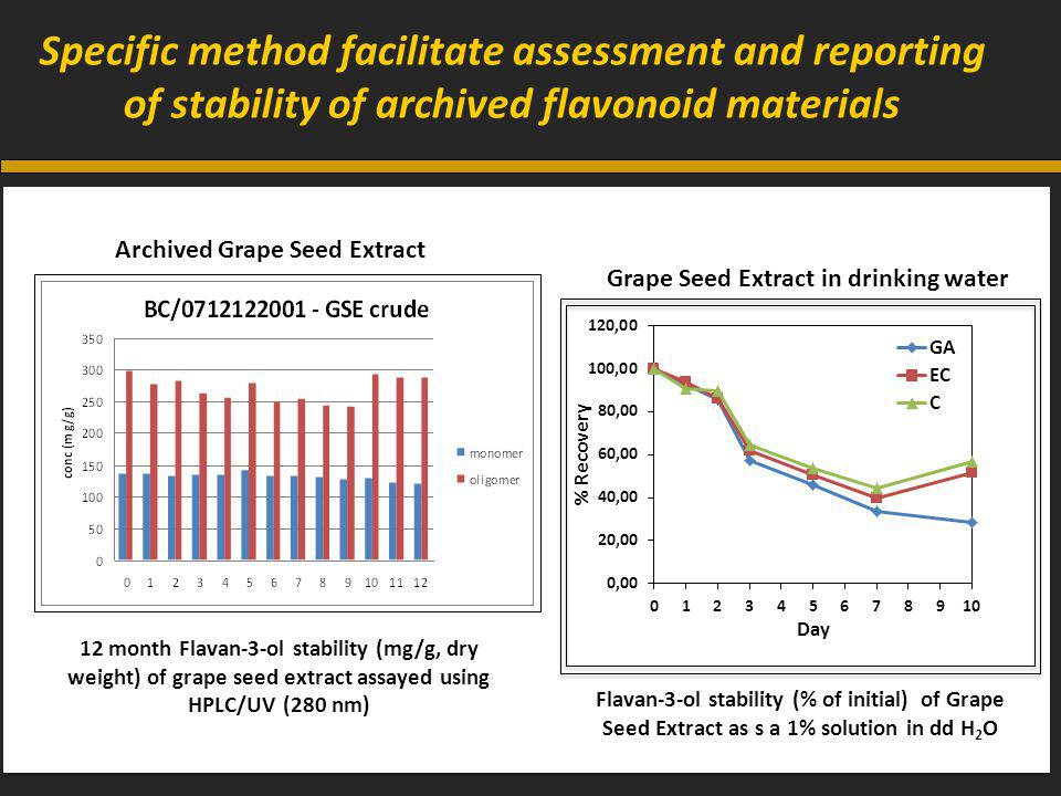 Specific method facilitate assessment and reporting of stability of archived flavonoid materials 12 month Flavan-3-ol stability (mg/g, dry weight) of grape seed extract assayed using HPLC/UV (280 nm) Archived Grape Seed Extract Flavan-3-ol stability (% of initial) of Grape Seed Extract as s a 1% solution in dd H 2 O Grape Seed Extract in drinking water