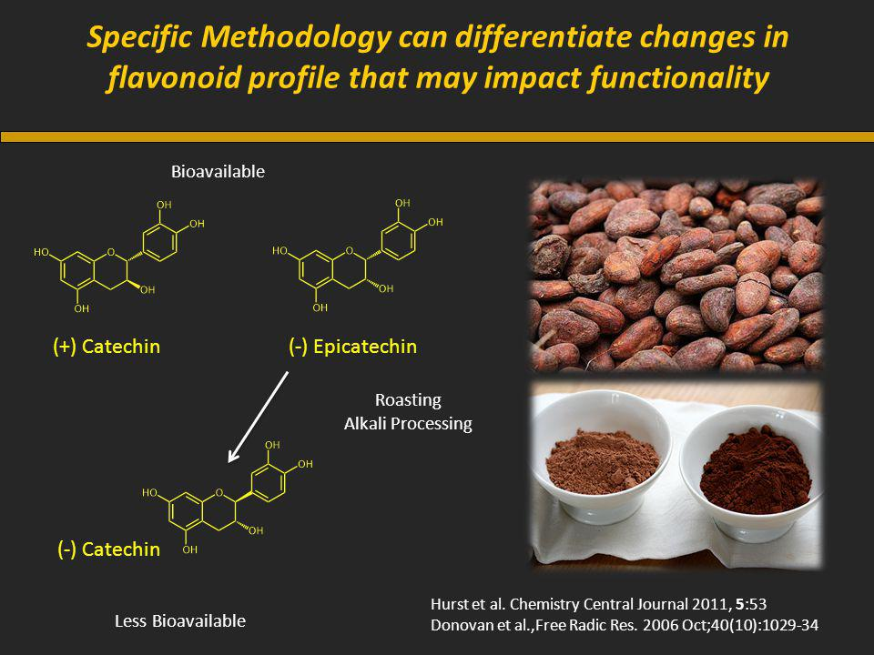Specific Methodology can differentiate changes in flavonoid profile that may impact functionality Bioavailable (-) Epicatechin (-) Catechin Roasting Alkali Processing Less Bioavailable (+) Catechin Hurst et al.