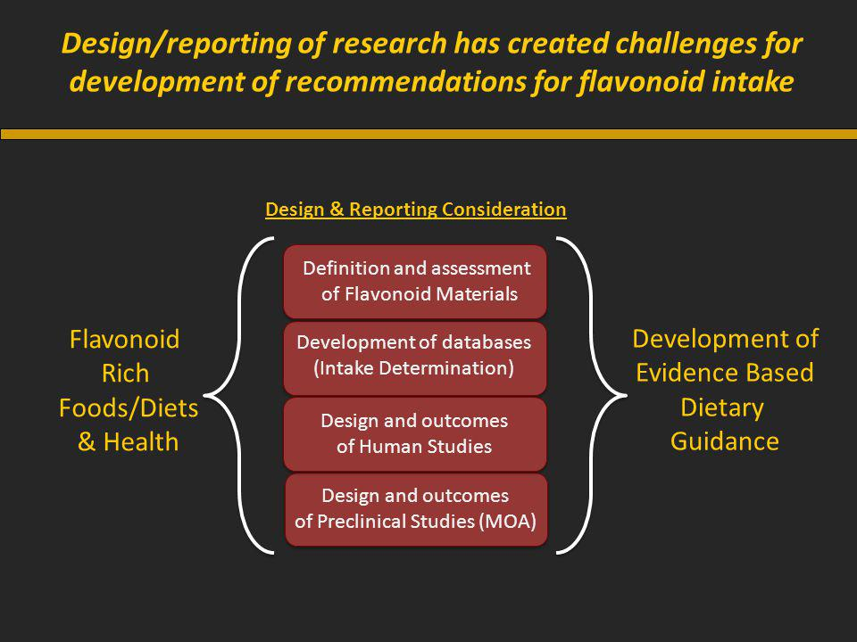 Design/reporting of research has created challenges for development of recommendations for flavonoid intake Flavonoid Rich Foods/Diets & Health Development of Evidence Based Dietary Guidance Definition and assessment of Flavonoid Materials Design and outcomes of Human Studies Design and outcomes of Preclinical Studies (MOA) Design & Reporting Consideration Development of databases (Intake Determination)