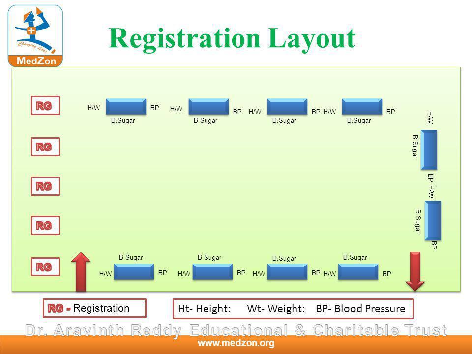 www.medzon.org Registration Layout H/W B.Sugar BP H/W B.Sugar Ht- Height: Wt- Weight: BP- Blood Pressure