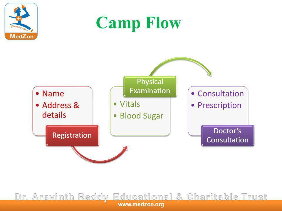 www.medzon.org Camp Flow Name Address & details Registration Vitals Blood Sugar Physical Examination Consultation Prescription Doctors Consultation